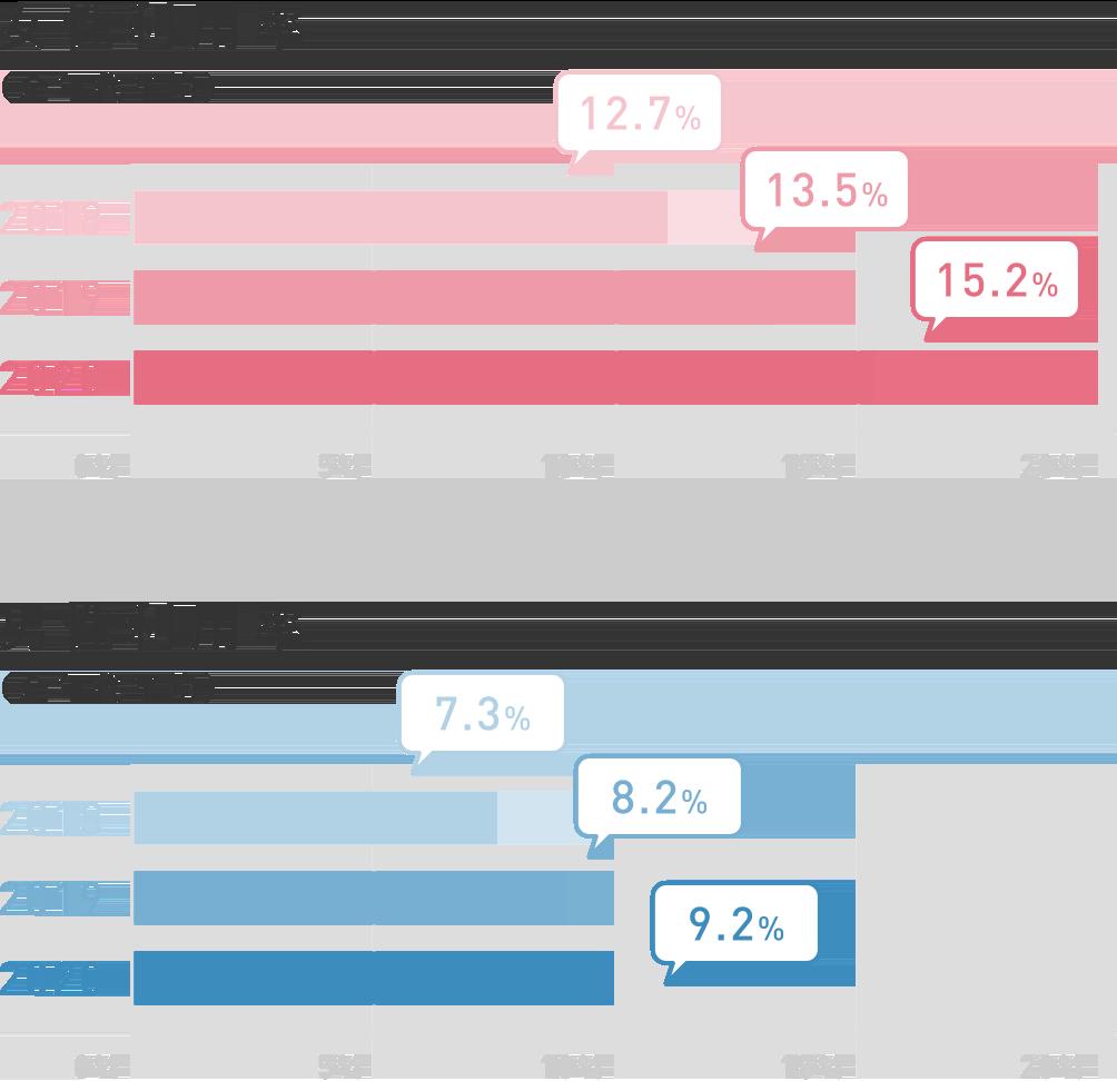 美容医療の利用率のグラフ。美容医療の女性利用率は2018年12.7%、2019年13.5%、2020年15.2%、男性利用率は2018年7.3%、2019年8.2%、2020年9.2%