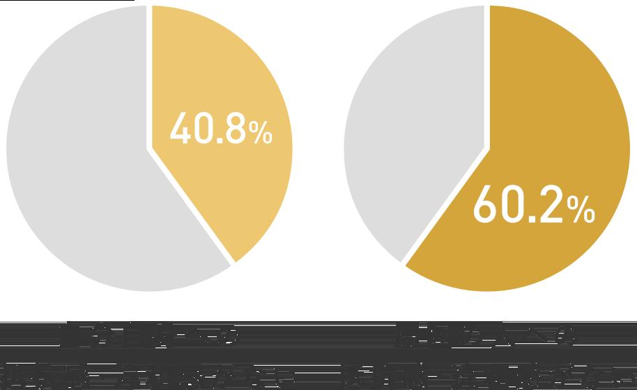 自分自身への抵抗感・違和感がない人は40.8%、周囲の人への抵抗感・違和感がない人は60.2%