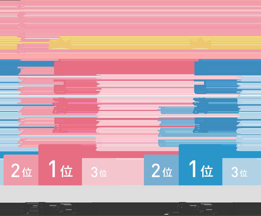 女性の理由の1位は自己満足、2位は老化の予防・アンチエイジング、3位はコンプレックスの解消。男性の理由の1位は自己満足、2位はモテたい、3位はコンプレックスの解消。